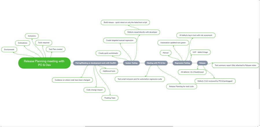 Agile testing cycle